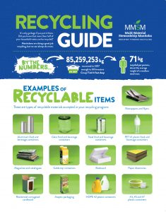 Recycling Guide | SimplyRecycle ca